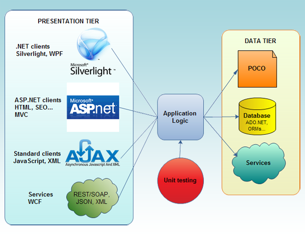 Various technologies can be used in Presentation tier and Data tier