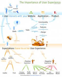 A picture that visualises Rich User Experience